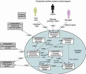 Adaswaisu  Context Diagram Examples