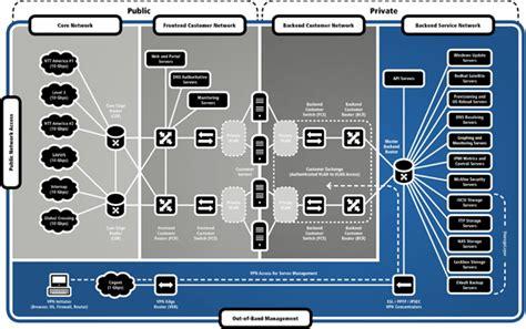 benefits  hosting  secure pci compliant aspnet site