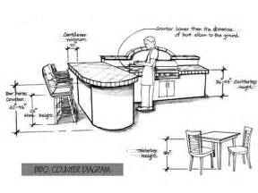 standard kitchen island height standard heights and dimensions for outdoor kitchen design the concrete network