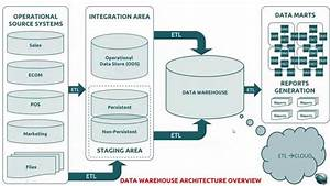 A Quick Tour About A Data Warehouse