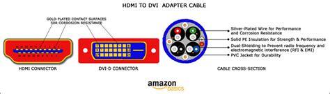 amazoncom amazonbasics hdmi  dvi adapter cable