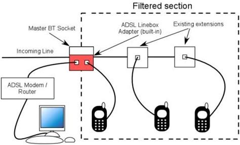 Telephone Dsl Splitter Wiring Diagram by Dsl Splitter Wiring Diagram Technical Diagrams