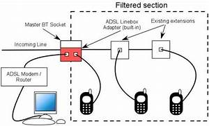 how to correctly install adsl micro filters answer With line is ok the wiring wiring inside a master socket