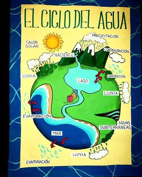 Lámina para exponer sobre el Ciclo del Agua #misláminas #