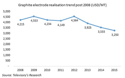 recovery      global graphite electrode manufacturing industry blogs