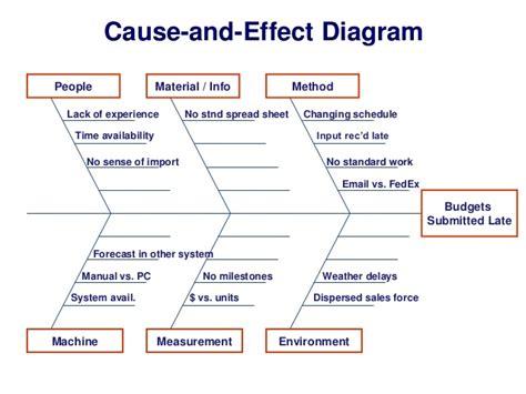 effect diagram people material