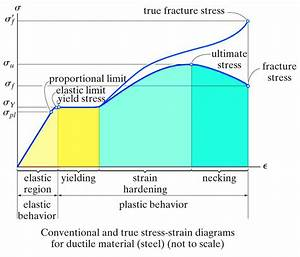 More Than Just A  U0026quot Blog U0026quot   True Versus Engineering Stress Strain Diagram    With Important