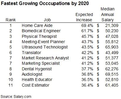List Of Occupations By Salary by Another Top 10 List The Fastest Growing Occupations By
