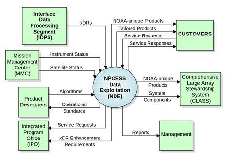 diagrama de contexto de sistema wikipedia la