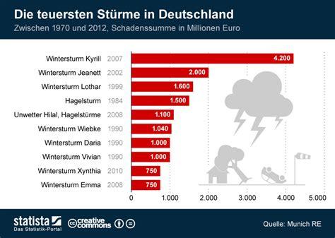 infografik die teuersten stuerme  deutschland statista