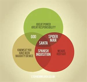 Venn Diagrams Make It Easy To Understand The World