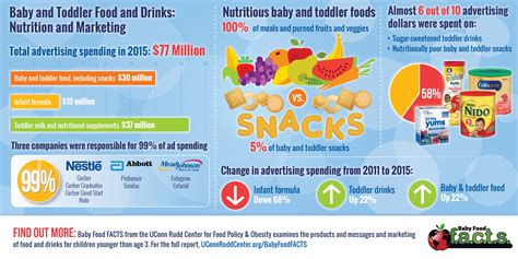 Baby Food Ads Often Contradict Health Experts Uconn Today