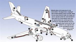 The Challenges Of Aircraft Hydraulic Design