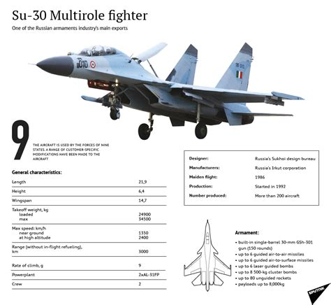 India Eyes Cheaper, Reliable Russian Su-30 Jets As Rafale