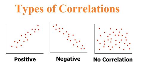 types of ls ls c list and spreadsheet correlation www harbmath