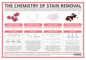Clean Blood Out Of Carpet by Compound Interest The Chemistry Of Stain Removal