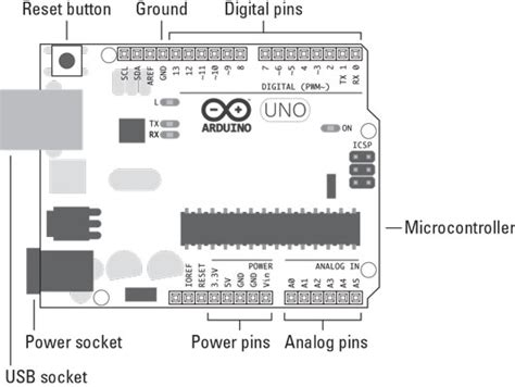Getting Know The Arduino Uno Dummies