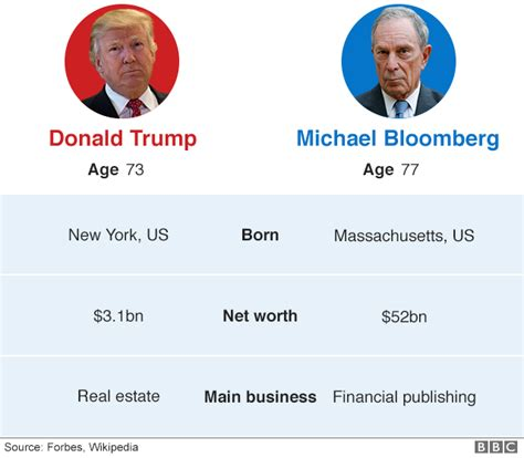 election  michael bloomberg considers presidential