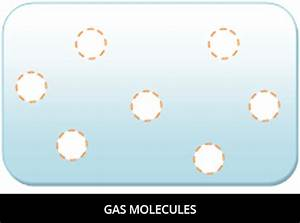 Gas Facts | Cool Kid Facts