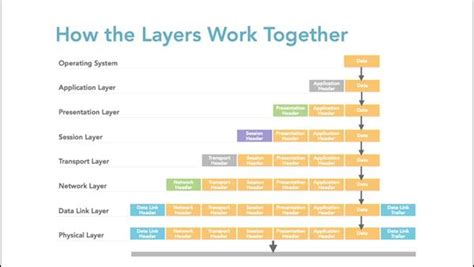 discovering   layers work
