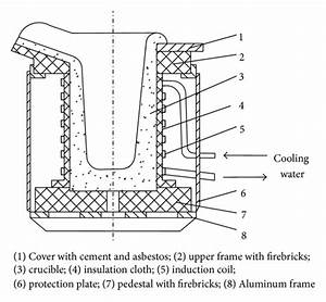 Induction Furnace Schematic Diy Induction Foundry