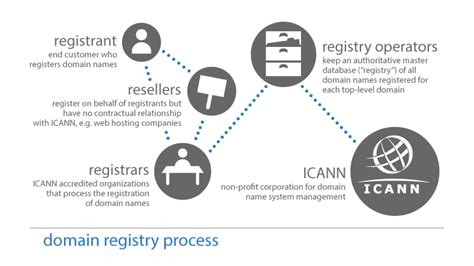 domain  registration process icann whois