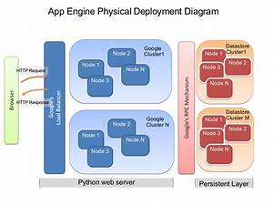 Google App Engine With Diagram