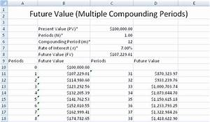 future value compounded continuously calculator With future value excel template