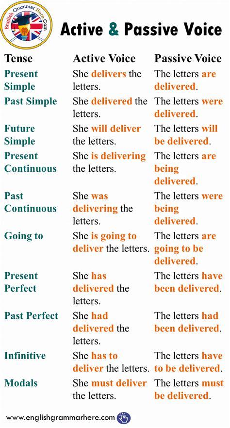 active  passive voice  tenses  sentences