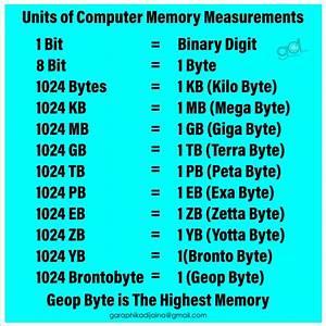 Bit Byte Kb Mb Gb Tb Chart Chart Walls