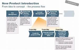 Project Management Methodology  A Beginner U0026 39 S Guide