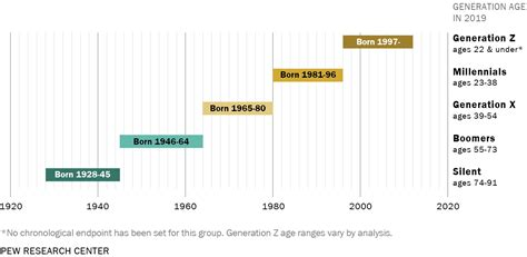 Generations And Age Pew Research Center