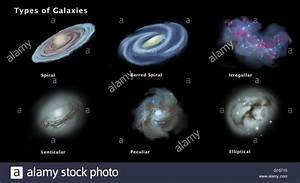 Illustration of types and morphologies of galaxies. Top ...