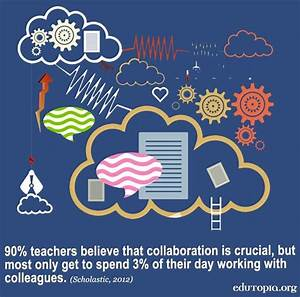 20 best Collaborative And Reflective Practice images on ...