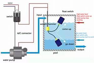 Cable Float Switch  U2013 Asma Industrial Corporation