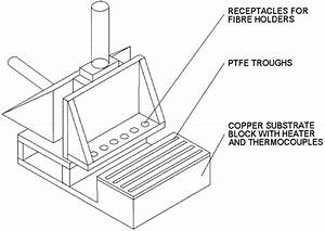 Schematic Diagram Of The Etching System  Ptfe Etch And