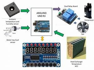 An Arduino Based Dehumidifier Controller A Dehumid