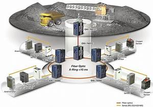 Fiber Optic Ethernet Based Communication For Coal Mining