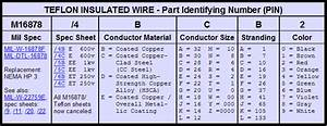 Analog U0026 39 S Teflon Wire Trivia