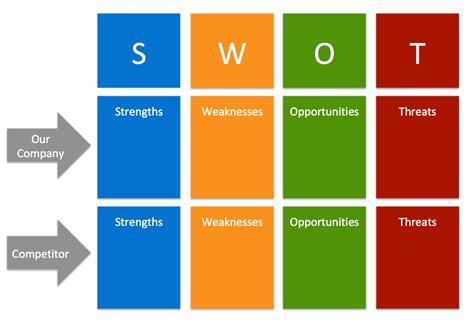 swot analysis templates  product managers aha blog