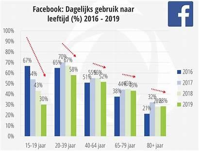Gebruikers Gebruik Social Nederland Onderzoek Dagelijks Newcom