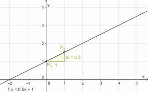 Steigung Lineare Funktion Berechnen : einf hrung funktionen mathe digitales schulbuch spickzettel ~ Themetempest.com Abrechnung