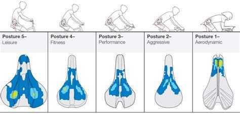 Saddle Comfort For Cyclists