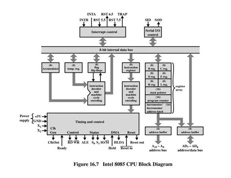 Block Diagram Cpu Benchmark Simple Architecture