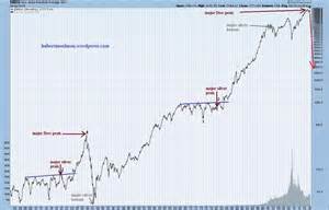<b>Stock Market Crash</b>! This Is How Bad It Really Is! :: The <b>Market</b> Oracle ...