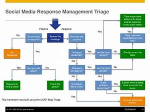 Social Media Response Management Triage