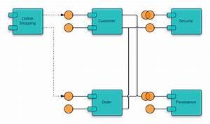 Uml Component Diagram For Online Examination System