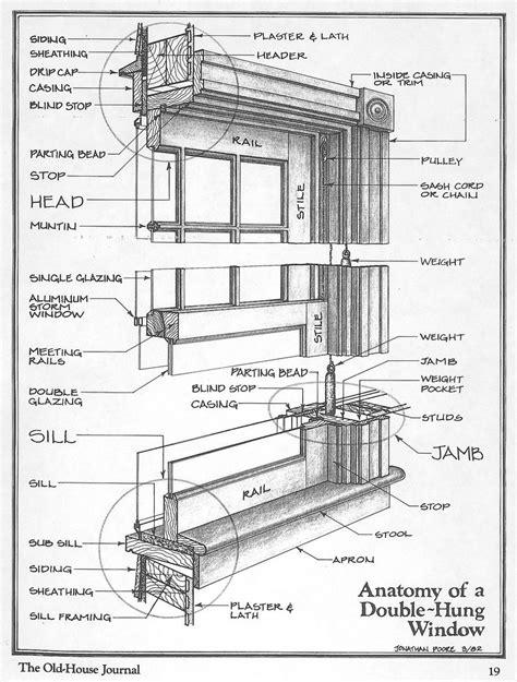 anatomy   double hung window  images historic windows window construction window