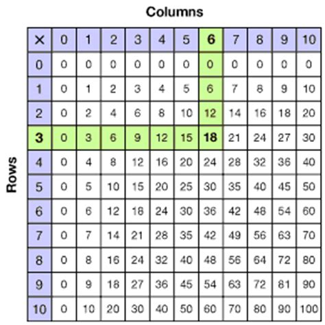 grade  multiplication tables  fact families overview