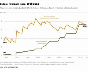 What A Boost In Minimum Wage Would Mean For 1:12 Private ...